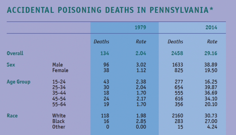 *Poisonings linked to drugs. Rates are per 100,000 accidental poisoning deaths among persons age 15 to 64, by selected characteristics.